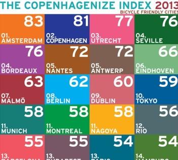 Ranking año 2013 con 20 primeros lugares